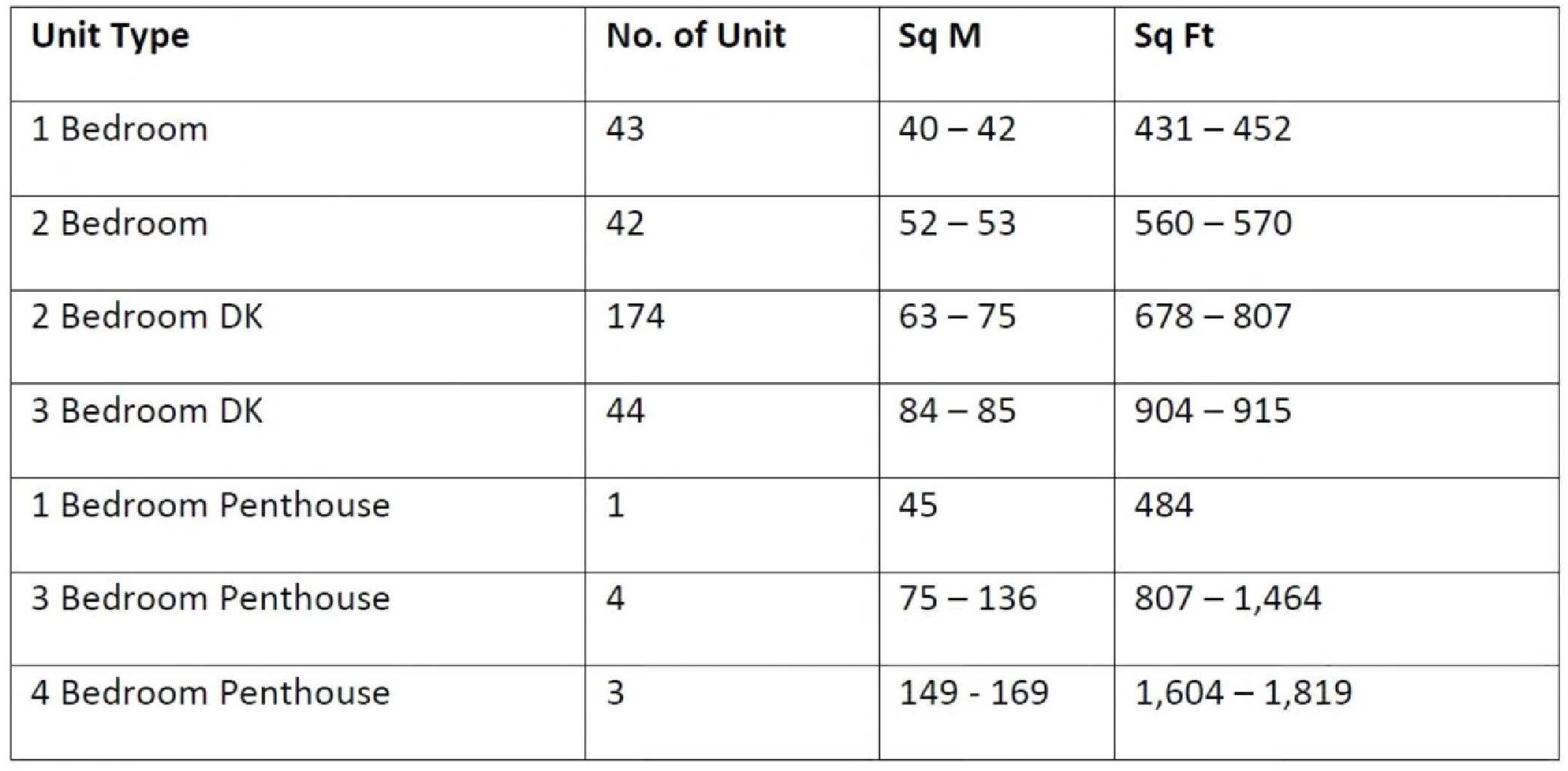 City Gate Unit Distribution