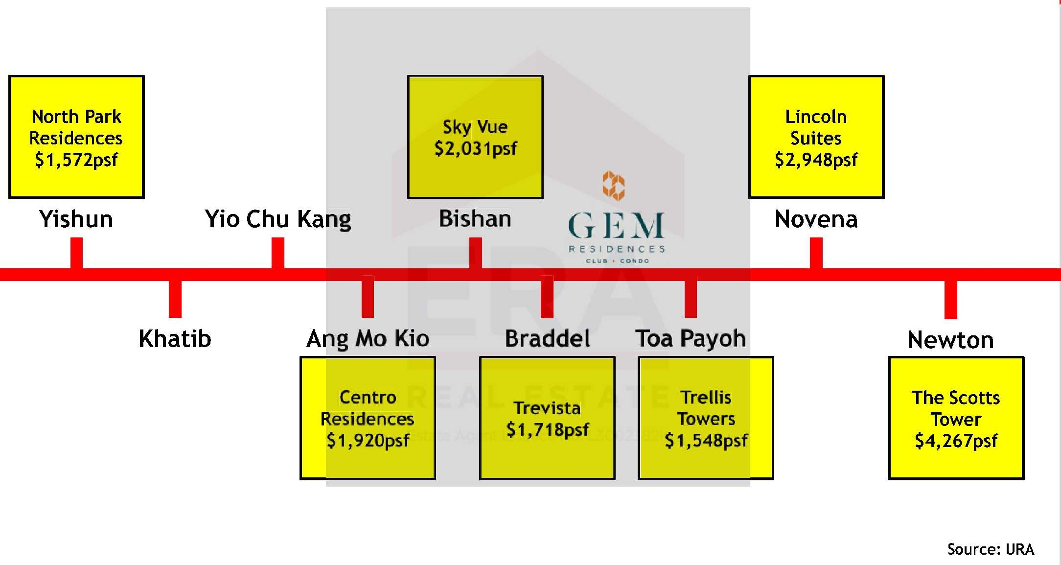 Achieved Prices Along NS Line