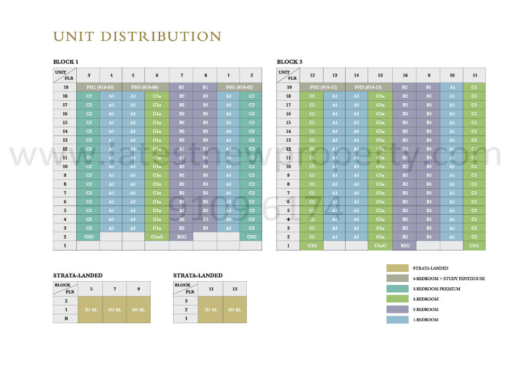 Thomson Impressions unit Distribution Chart WM